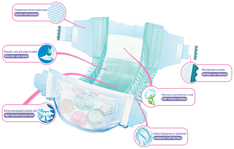 Senso Baby Ecoline   Продукция   ООО «БелЭмса» производитель подгузников «SENSO  BABY» e89bda8777a